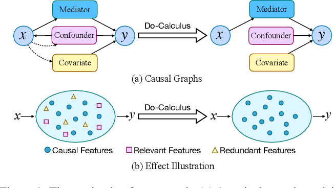 Figure 1 for Dependent Multi-Task Learning with Causal Intervention for Image Captioning