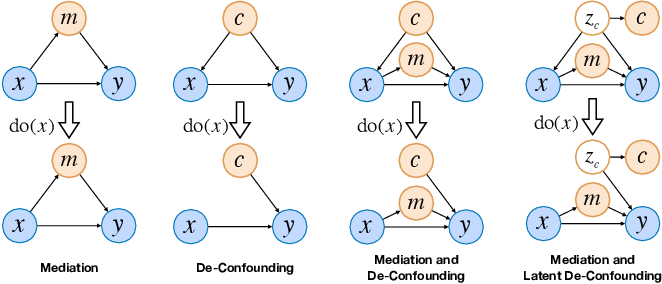 Figure 3 for Dependent Multi-Task Learning with Causal Intervention for Image Captioning