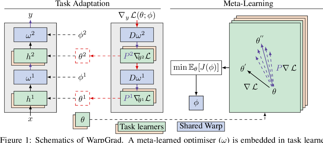 Figure 1 for Meta-Learning with Warped Gradient Descent