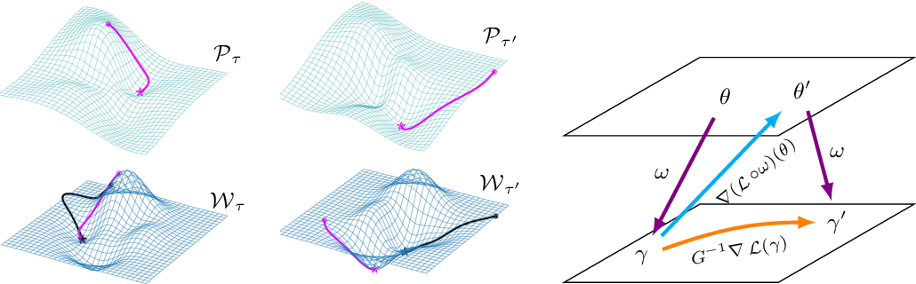 Figure 3 for Meta-Learning with Warped Gradient Descent