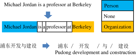 Figure 1 for Exploring Segment Representations for Neural Segmentation Models