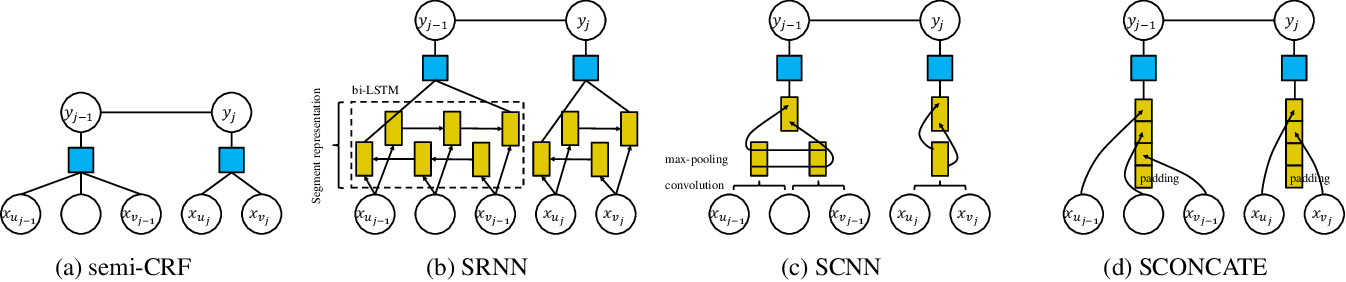 Figure 3 for Exploring Segment Representations for Neural Segmentation Models