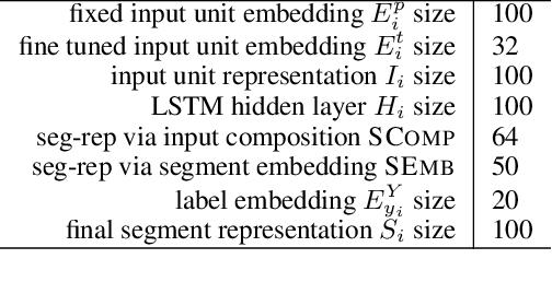 Figure 2 for Exploring Segment Representations for Neural Segmentation Models
