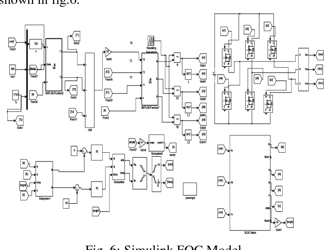 Figure 6 From Comparison Between Field Oriented Control Of Bldcm And