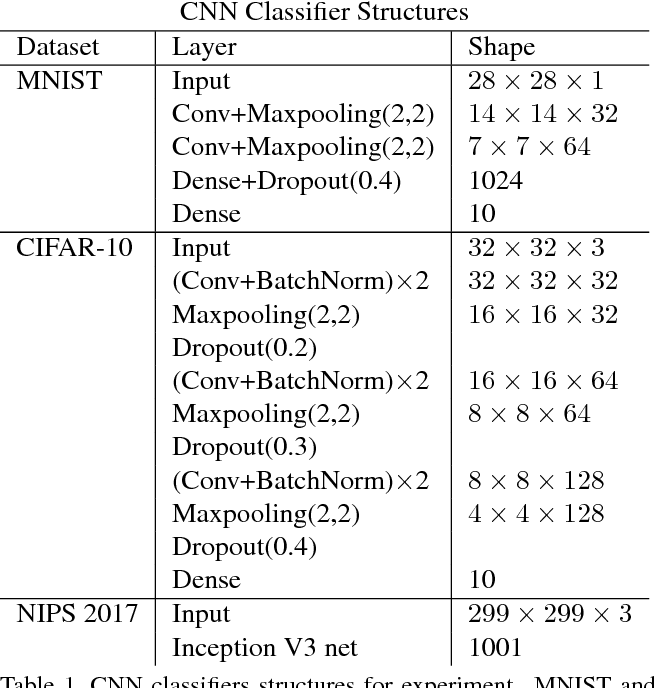 Figure 2 for Adversarial Defense of Image Classification Using a Variational Auto-Encoder