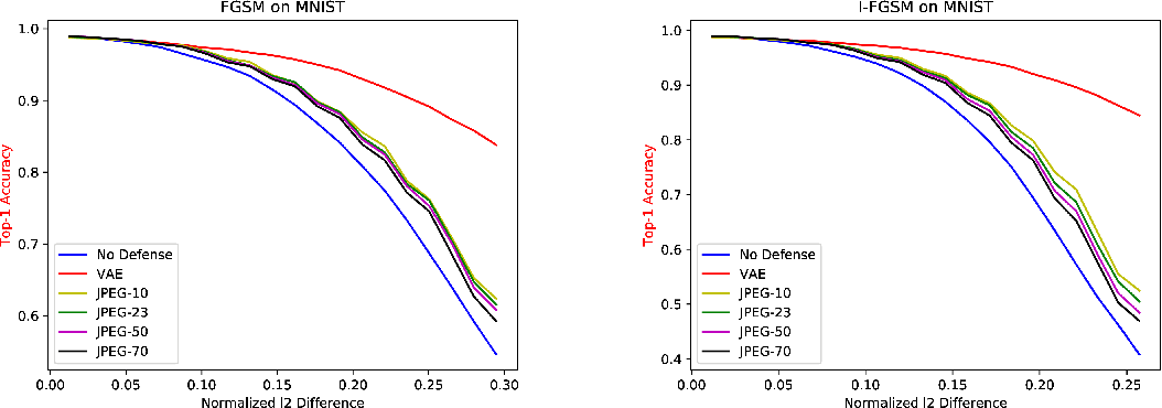 Figure 4 for Adversarial Defense of Image Classification Using a Variational Auto-Encoder
