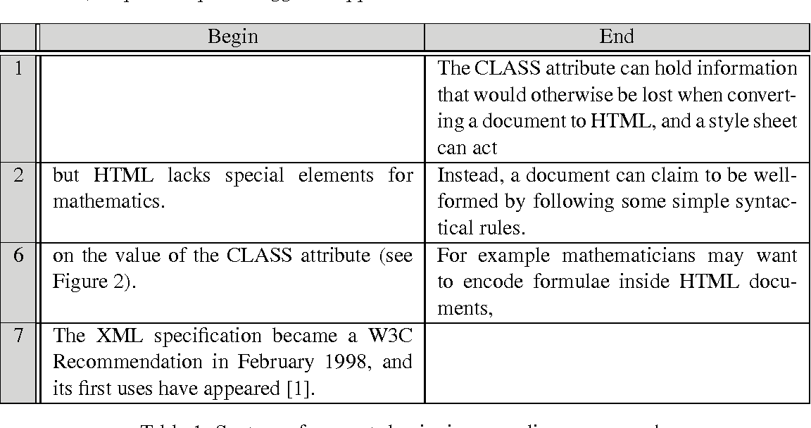 Figure 1 for Combining Linguistic and Spatial Information for Document Analysis