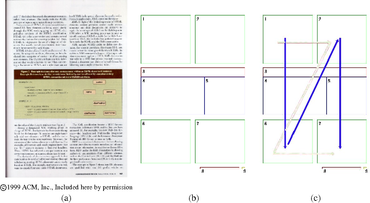 Figure 2 for Combining Linguistic and Spatial Information for Document Analysis