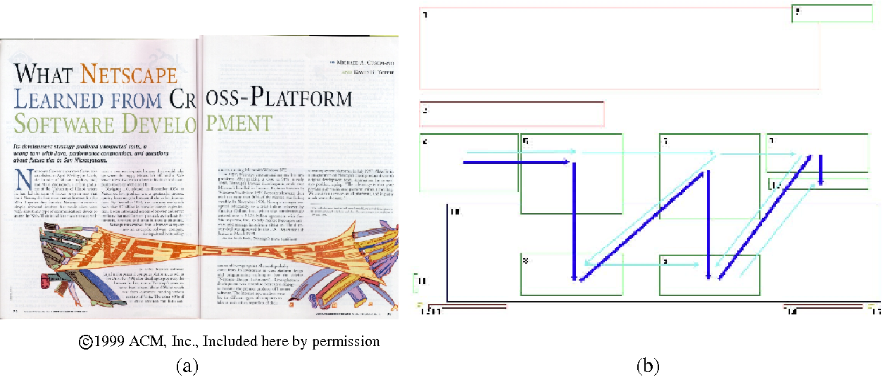 Figure 3 for Combining Linguistic and Spatial Information for Document Analysis
