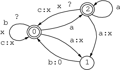 Figure 1 for The Replace Operator