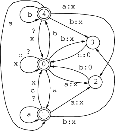 Figure 2 for The Replace Operator