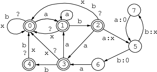 Figure 4 for The Replace Operator