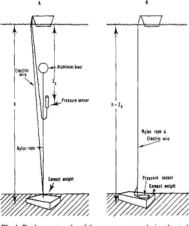 Fig. 4. Deployment modes of the pressure sensor during the study; (A) deployment for water depths (h) greater than 10 m, (B) deployment for water depths less or equal to 10m. The sensor depth is denoted by Zs