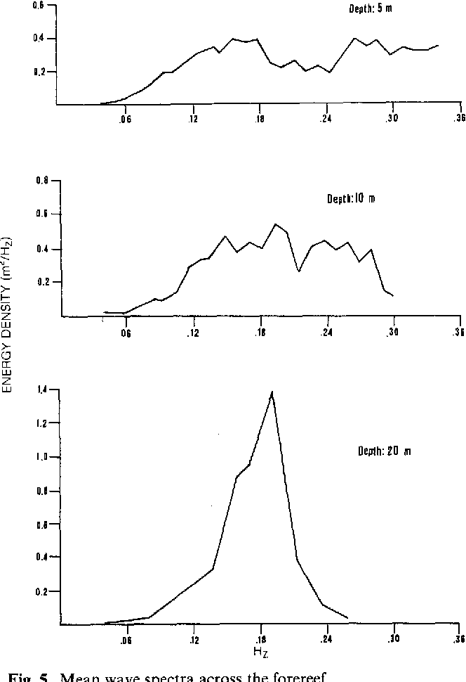 Fig. 5. Mean wave spectra across the forereef