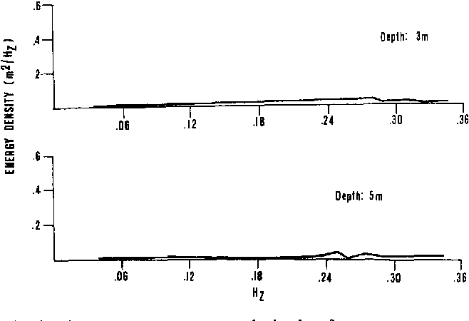 Fig. 6. Mean wave spectra across the backreef