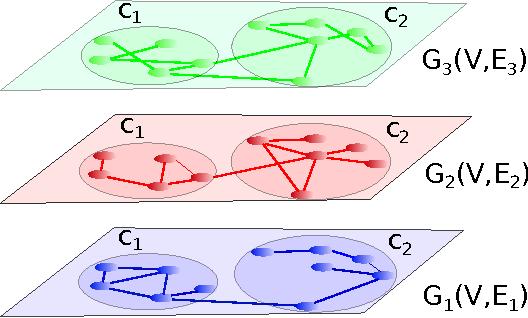 Figure 1 for Non-Negative Matrix Factorizations for Multiplex Network Analysis