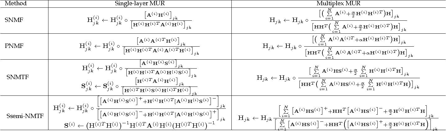 Figure 2 for Non-Negative Matrix Factorizations for Multiplex Network Analysis