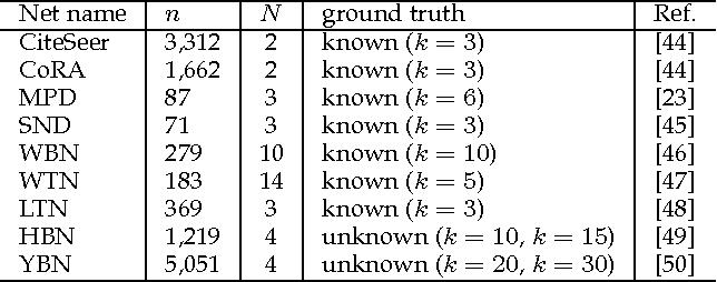 Figure 3 for Non-Negative Matrix Factorizations for Multiplex Network Analysis