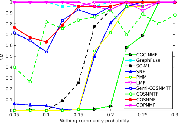 Figure 4 for Non-Negative Matrix Factorizations for Multiplex Network Analysis
