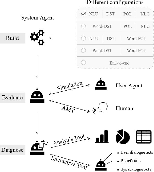Figure 1 for ConvLab-2: An Open-Source Toolkit for Building, Evaluating, and Diagnosing Dialogue Systems