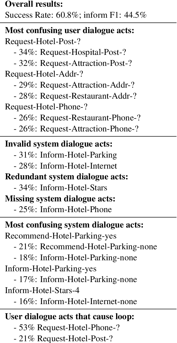 Figure 2 for ConvLab-2: An Open-Source Toolkit for Building, Evaluating, and Diagnosing Dialogue Systems