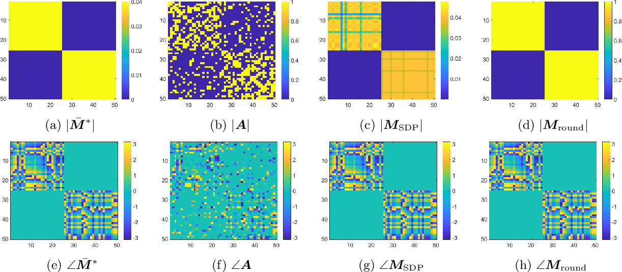 Figure 2 for Joint Community Detection and Rotational Synchronization via Semidefinite Programming