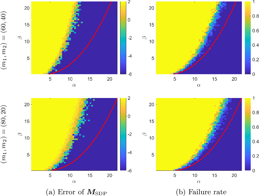 Figure 4 for Joint Community Detection and Rotational Synchronization via Semidefinite Programming