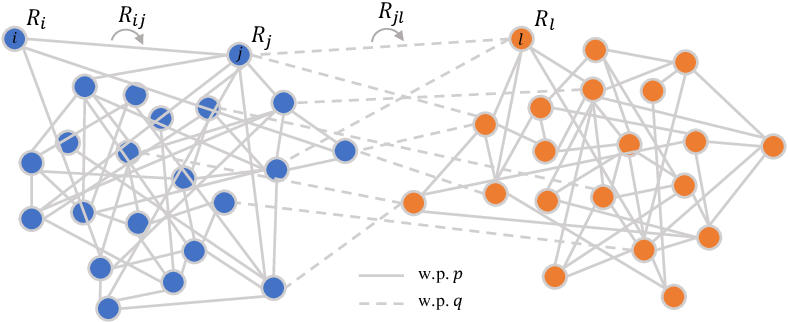 Figure 1 for Joint Community Detection and Rotational Synchronization via Semidefinite Programming