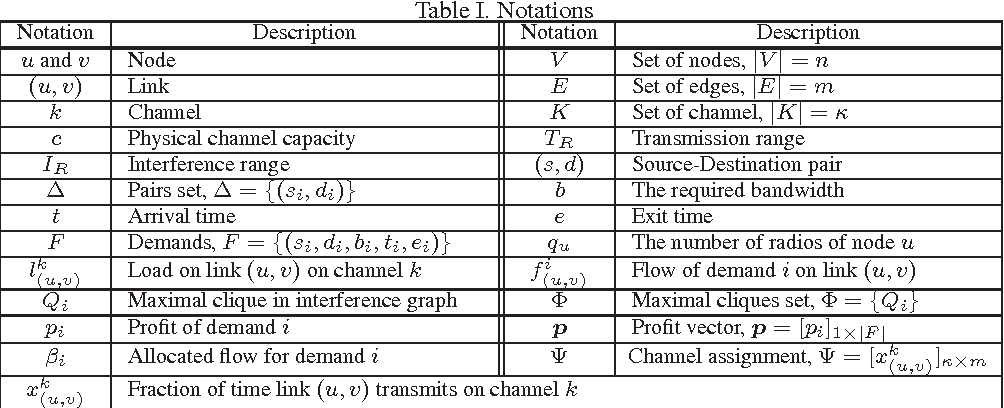Table I from On the performance and fairness of dynamic channel