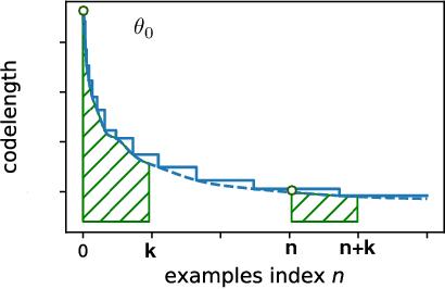 Figure 1 for Measuring Information Transfer in Neural Networks