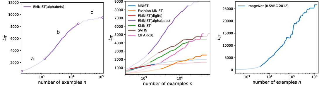 Figure 3 for Measuring Information Transfer in Neural Networks