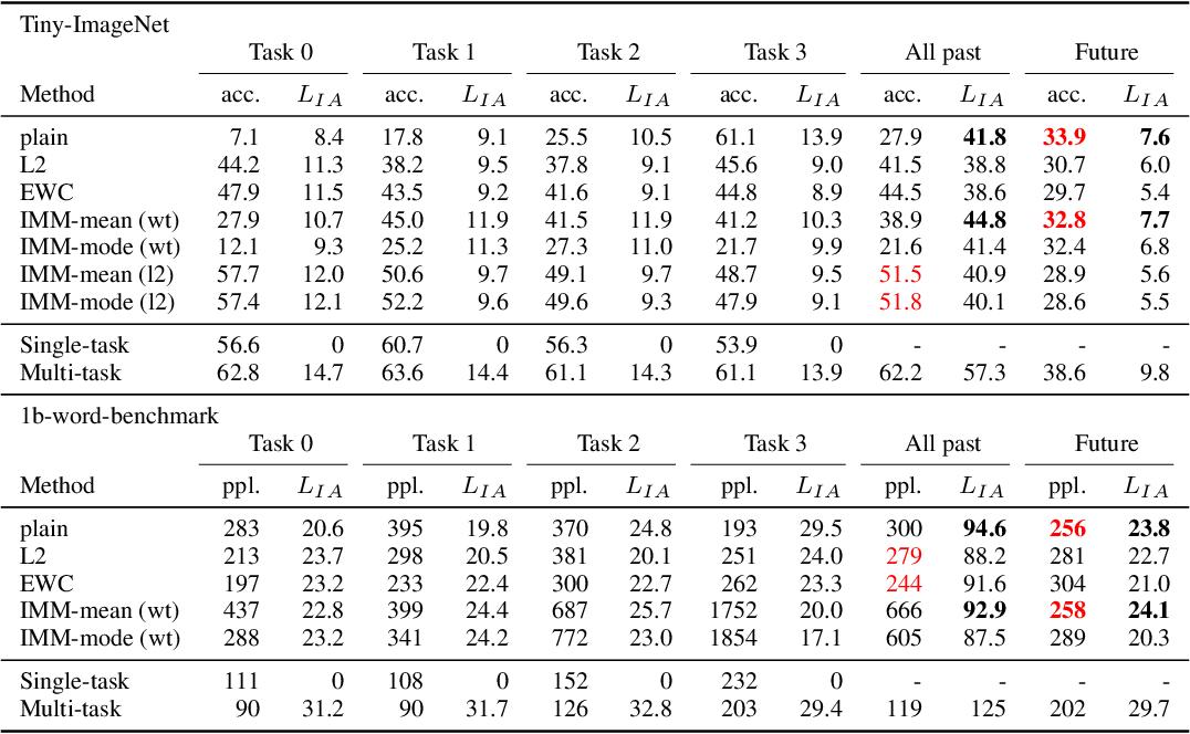 Figure 4 for Measuring Information Transfer in Neural Networks