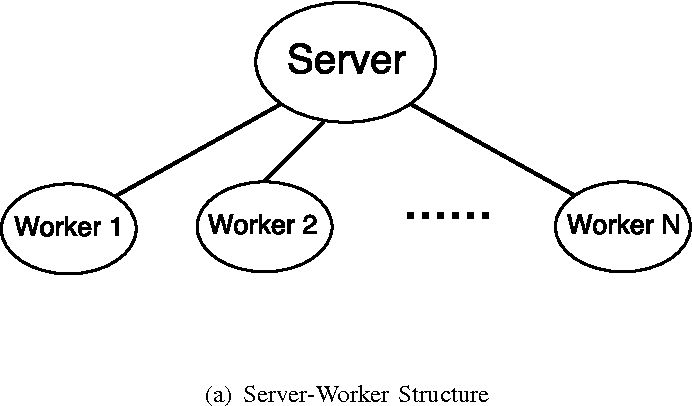 Figure 1 for Fully Distributed and Asynchronized Stochastic Gradient Descent for Networked Systems