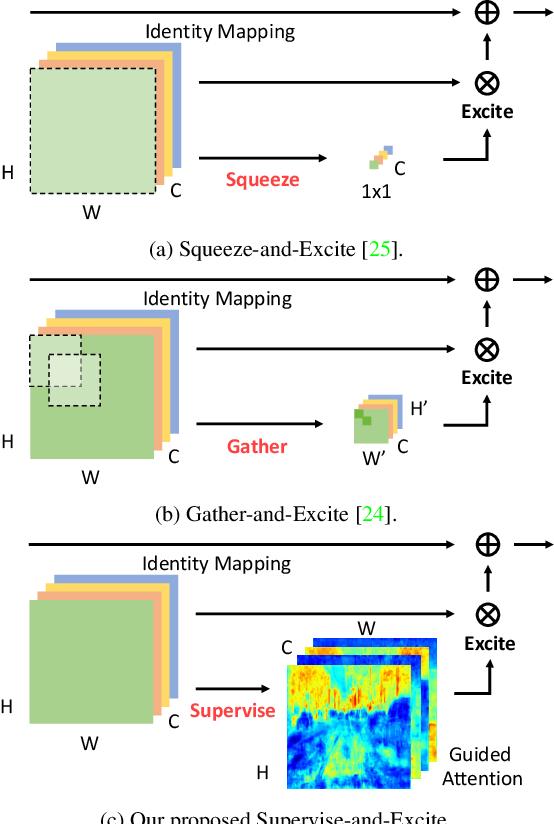 Figure 1 for SPGNet: Semantic Prediction Guidance for Scene Parsing