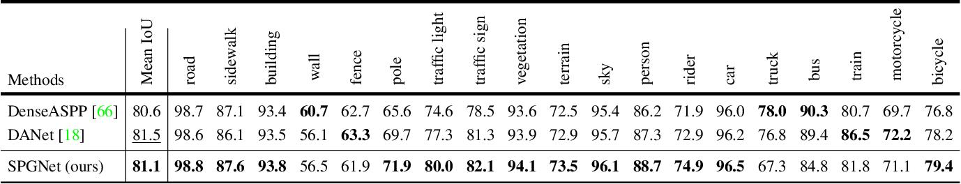 Figure 4 for SPGNet: Semantic Prediction Guidance for Scene Parsing