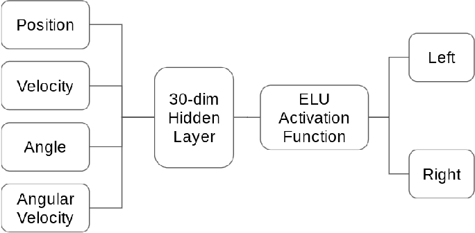 Figure 3 for Agent Embeddings: A Latent Representation for Pole-Balancing Networks