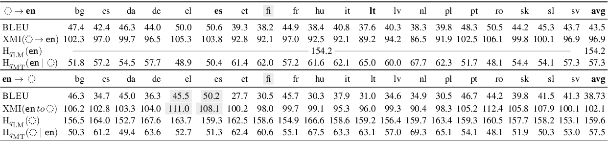 Figure 2 for It's Easier to Translate out of English than into it: Measuring Neural Translation Difficulty by Cross-Mutual Information