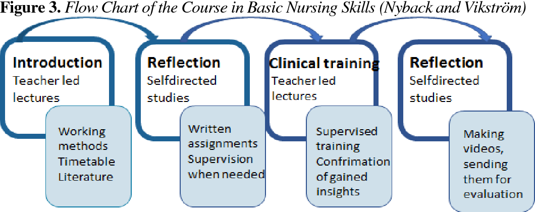 A New Paradigm Of Public Education >> Pdf Active Learning Methods In Nursing Education A New Paradigm