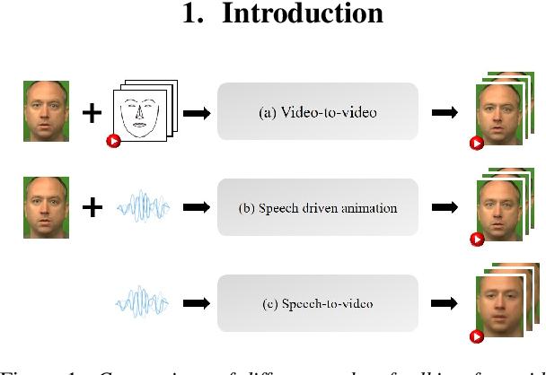 Figure 1 for Speech2Video: Cross-Modal Distillation for Speech to Video Generation