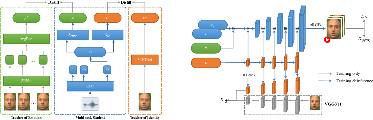 Figure 3 for Speech2Video: Cross-Modal Distillation for Speech to Video Generation