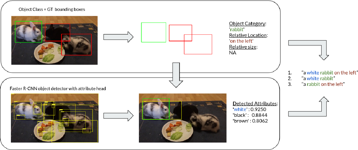 Figure 1 for SynthRef: Generation of Synthetic Referring Expressions for Object Segmentation