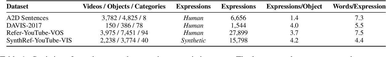 Figure 2 for SynthRef: Generation of Synthetic Referring Expressions for Object Segmentation