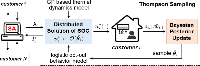 Figure 2 for Online Learning and Distributed Control for Residential Demand Response