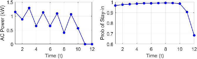 Figure 4 for Online Learning and Distributed Control for Residential Demand Response