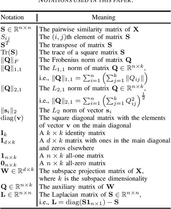 Figure 3 for Supervised Discriminative Sparse PCA with Adaptive Neighbors for Dimensionality Reduction