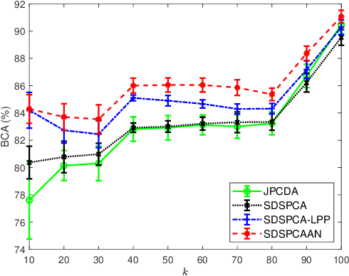 Figure 1 for Supervised Discriminative Sparse PCA with Adaptive Neighbors for Dimensionality Reduction