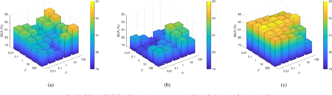 Figure 2 for Supervised Discriminative Sparse PCA with Adaptive Neighbors for Dimensionality Reduction