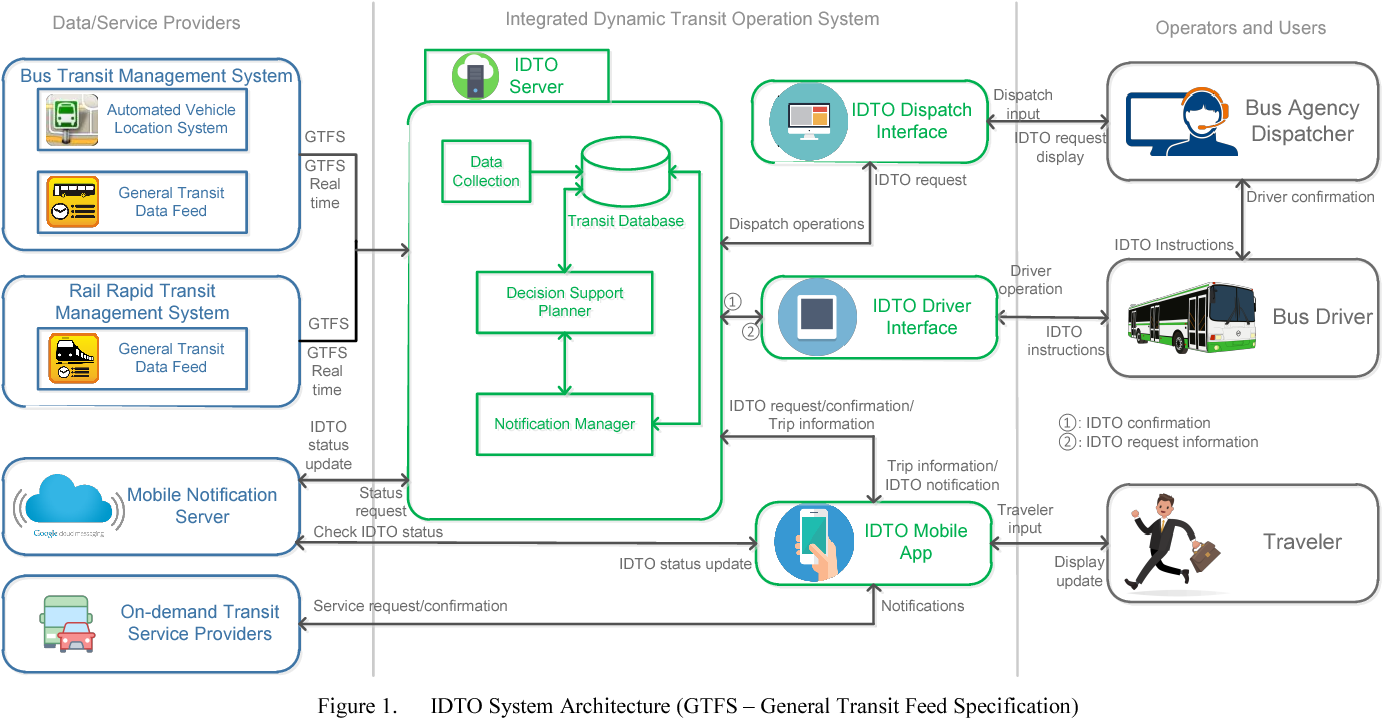 Integrated Dynamic Transit Operation System for Multimodal Suburban