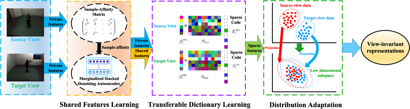 Figure 2 for Hierarchically Learned View-Invariant Representations for Cross-View Action Recognition