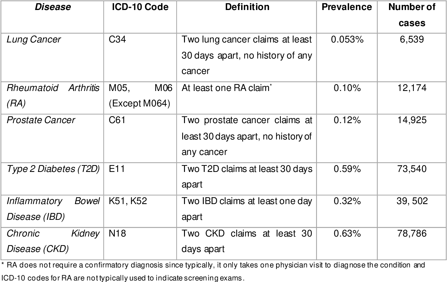 Figure 1 for Benchmarking AutoML Frameworks for Disease Prediction Using Medical Claims